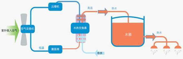 空气源热泵热水器是继燃气热水器、电热水器和太阳能热水器的新一代热水装置,是可替代锅炉的供暖水设备。空气源热泵热水器是综合电热水器和太阳能热水器优点的安全节能环保型热水器,可一年三百六十五天全天候运转,制造相同的热水量,使用成本只有电热水器的1/4,燃气热水器的1/3,太阳热水器的1/2。高热效率是空气源热泵热水器最大的特点和优势,在能源问题成为世界问题时,这是空气源热泵热水器成为第四代热水器的最重要的法宝之一。 一、空气源热泵热水器工作原理    空气源热泵热水器内专置一种吸热介质冷媒,它在液化的状